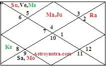 What is Rajyoga in Astrology