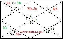 raj yogas in astrology