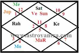Divorce or Separation in Astrology
