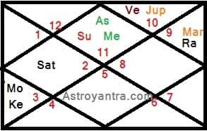 Foreign travel and settlement in Vedic Astrology