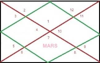 सप्तम भाव में मंगल का फल | Mars in seventh House