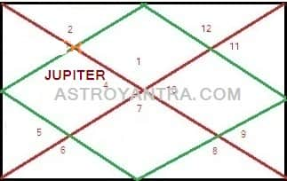 Impact of Jupiter in Fourth House | कुंडली के चतुर्थ