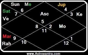 Planetary Combination for IAS and IPS in Birth Chart