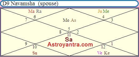 planetary-combination-for-ias-and-ips-in-birth-chart