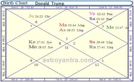 what-astrology-say-for-us-presidential-election-2016