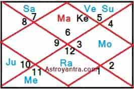Astrological Combination for Transfer in Service