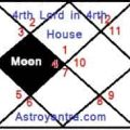 Effects of fourth house lord in fourth house in hindi