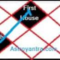 Effect of Fifth House Lord in First House in Hindi