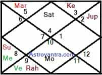 Planetary Combination for Politics or Minister in Birth Chart