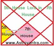 Effects of Fifth House Lord in 7th House in Hindi