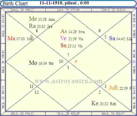 Business Astrology By Date Of Birth