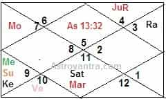 Planetary Combination for Lawyer and Judicial Officers in Birth Chart