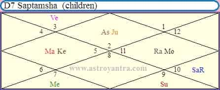Birth Of 2nd Child Vedic Astrology
