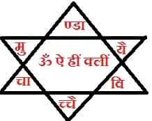 Astrological Remedies for Success in Life Path
