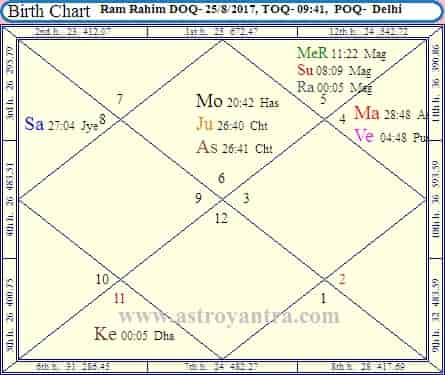 Ram Rahim Judgment Will Favorable Or Not By Horary Astrology