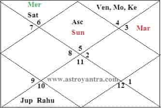 Foreign Travel and Settlement Astrology by Horary Chart