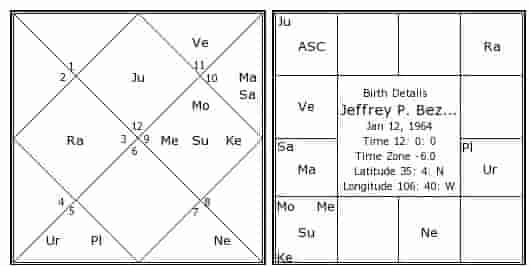 Stock Market | Share Trading Combination in Astrology