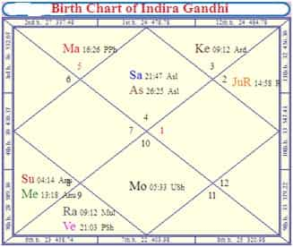 Political Assassination in Astrology by Birth Chart