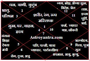 vedic astrology in hindi