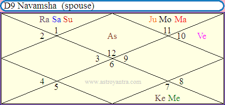 Teaching Profession In Vedic Astrology