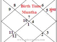 Muntha Effects in Astrology   जन्मकुंडली में मुंथा का प्रभाव