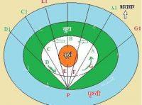 Retrograde Planets Effects - वैदिक ज्योतिष में वक्री ग्रह का प्रभाव और महत्त्व