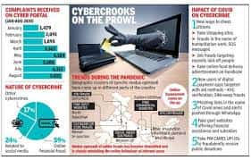 Online Fraud - Cyber Crime Victims Combination in Vedic Astrology